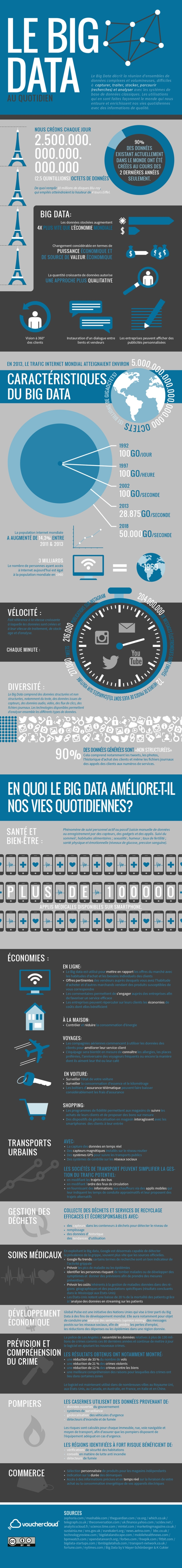 Infographie Big Data au quotidien - VoucherCloud