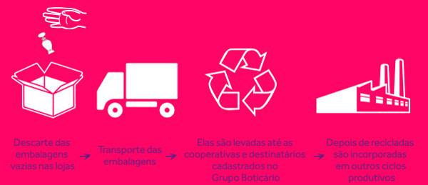 Reciclagem O Boticario