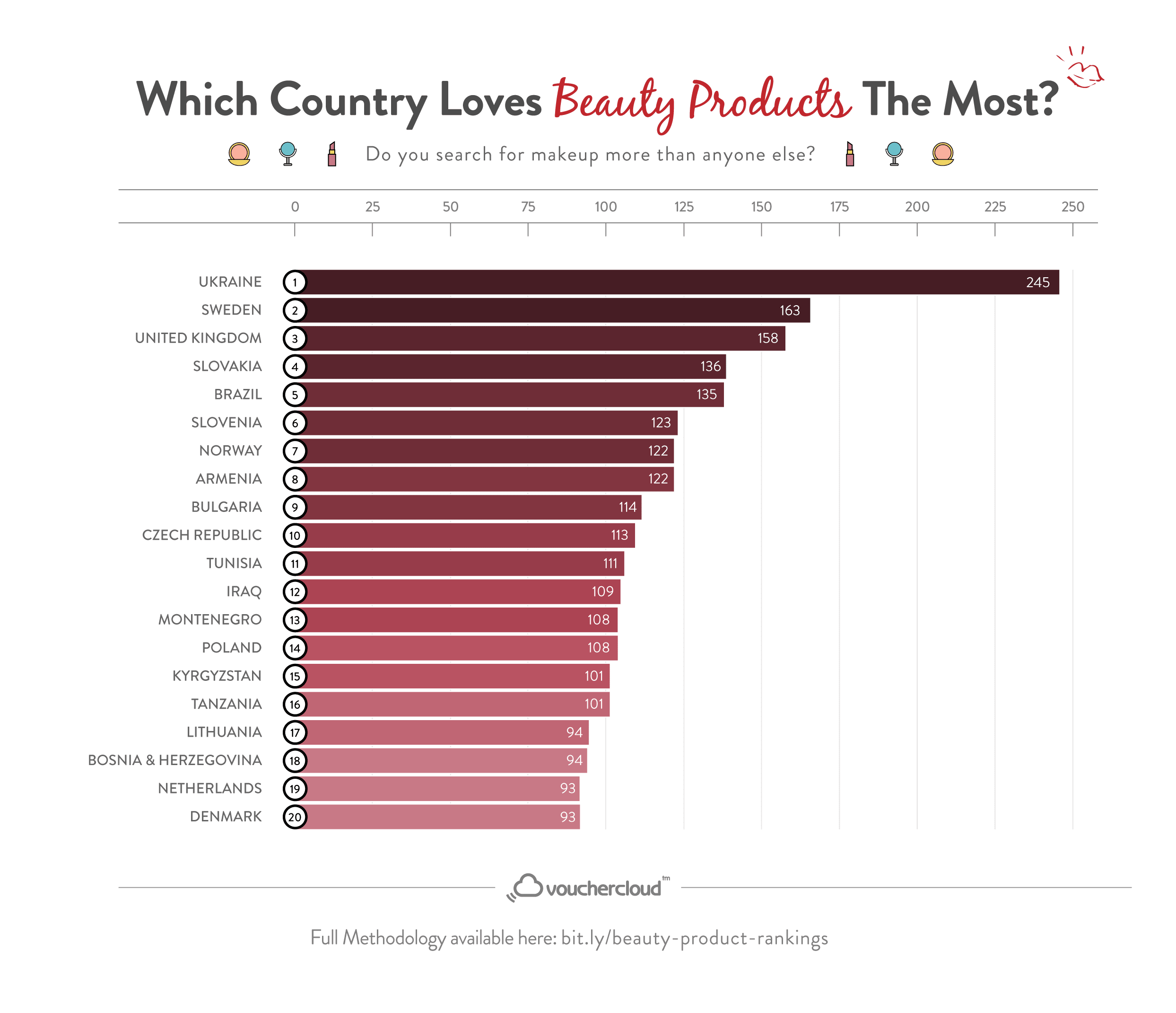 The Beauty Product World Rankings - The Top 20