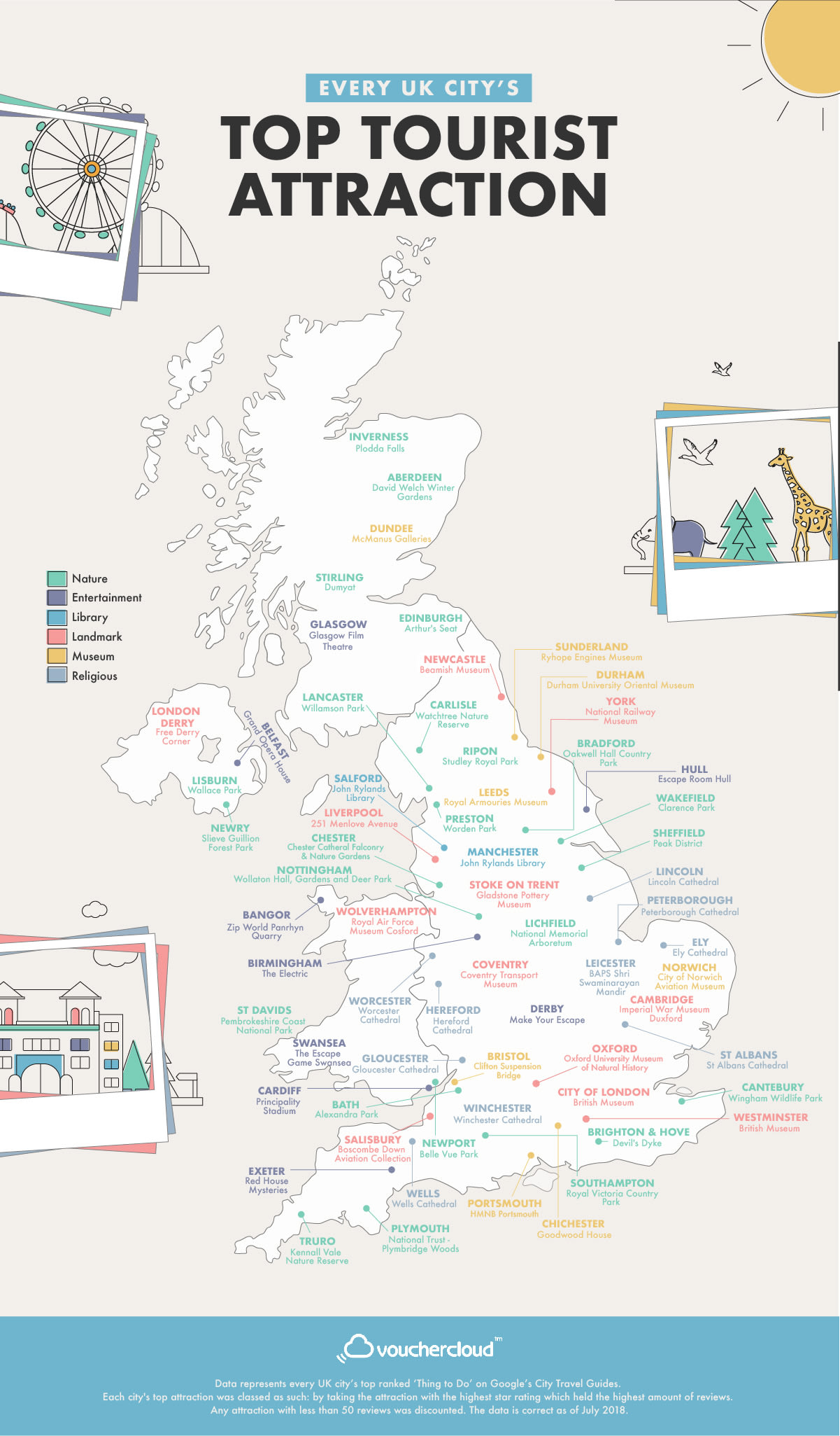Every UK City's Top Tourist Attraction
