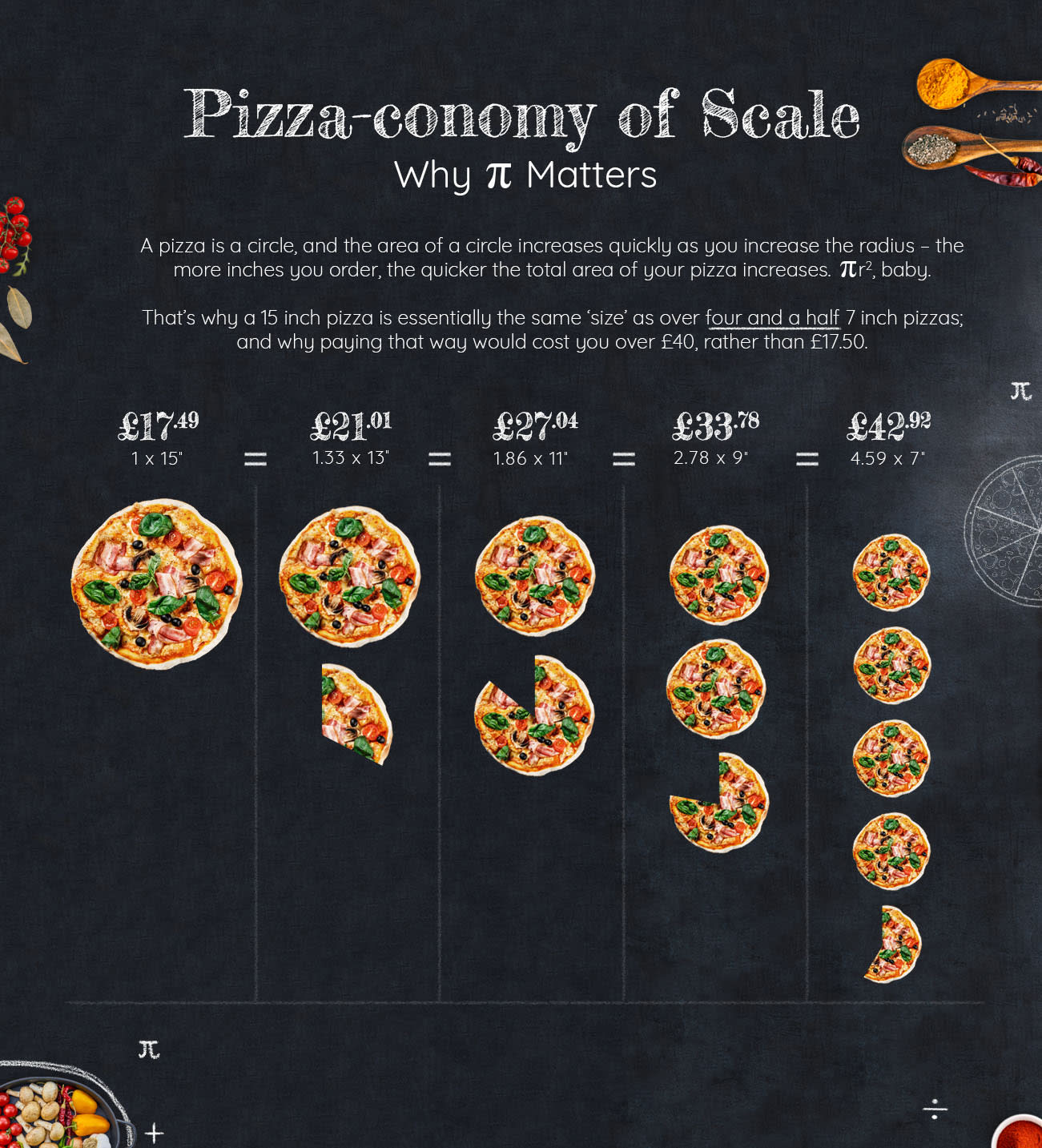 pizza math your guide to pizza prices and size in the uk