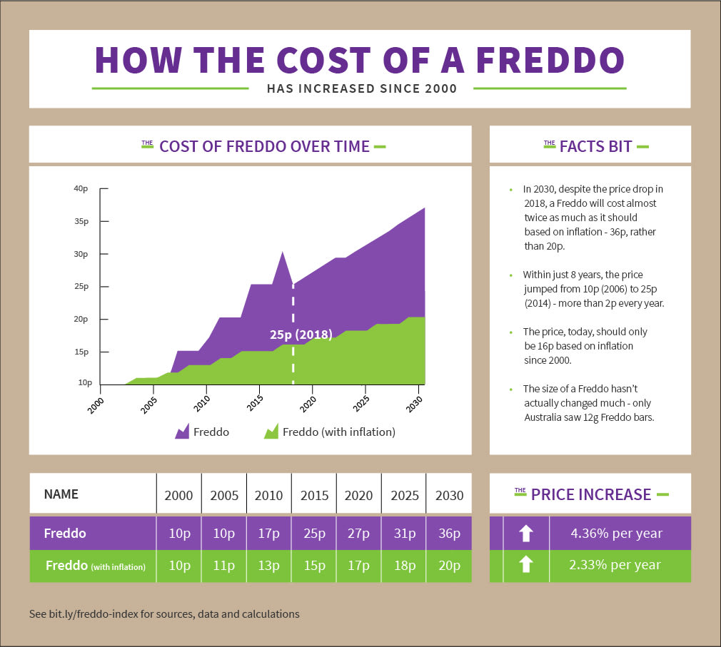 The Freddo Index - The History of Freddo Prices Since 2000