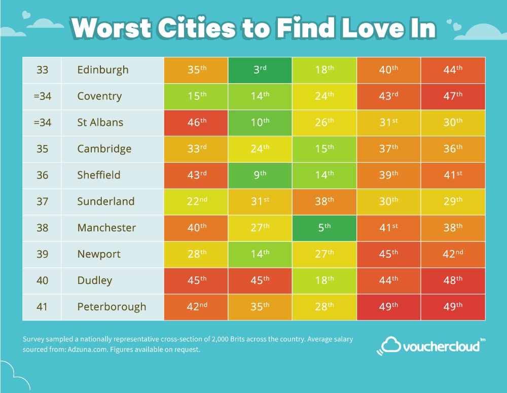 The Best City In The Uk To Find Love