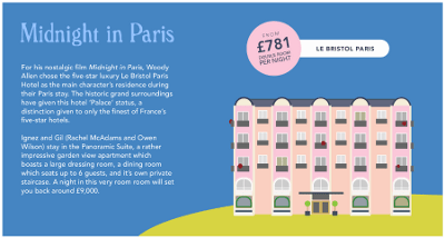 Hotel from Midnight in Paris